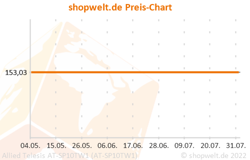 Preis-Chart von Allied Telesis AT-SP10TW1 (AT-SP10TW1)