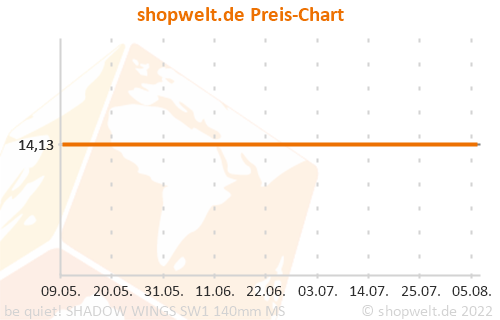 Preis-Chart von be quiet! SHADOW WINGS SW1 140mm MS