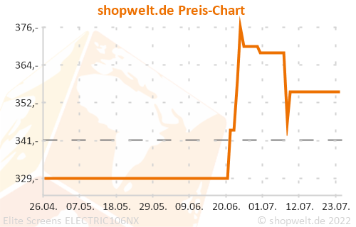 Preis-Chart von Elite Screens ELECTRIC106NX