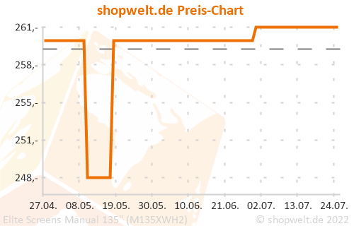 "Preis-Chart von Elite Screens Manual 135"" (M135XWH2)"