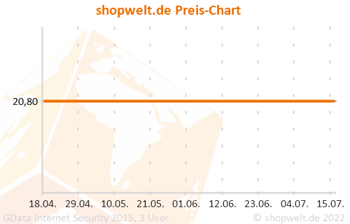 Preis-Chart von GData Internet Security 2015, 3 User