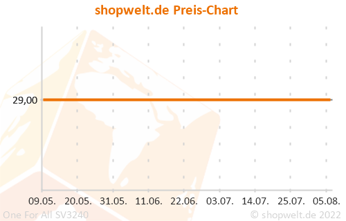 Preis-Chart von One For All SV3240