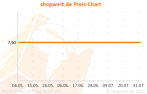 Preis-Chart von World Series of Poker 2008, PS2